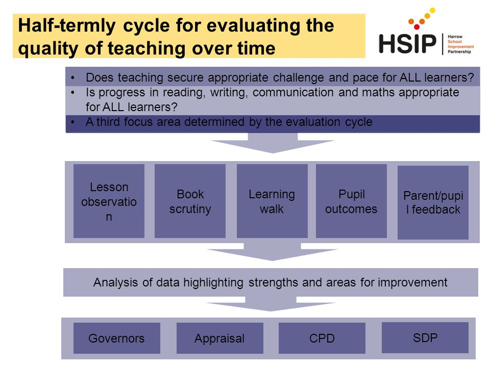 Half-termly cycle for evaluating the quality of teaching over time Does teaching secure appropriate challenge and pace for ALL learners? Is progress i
