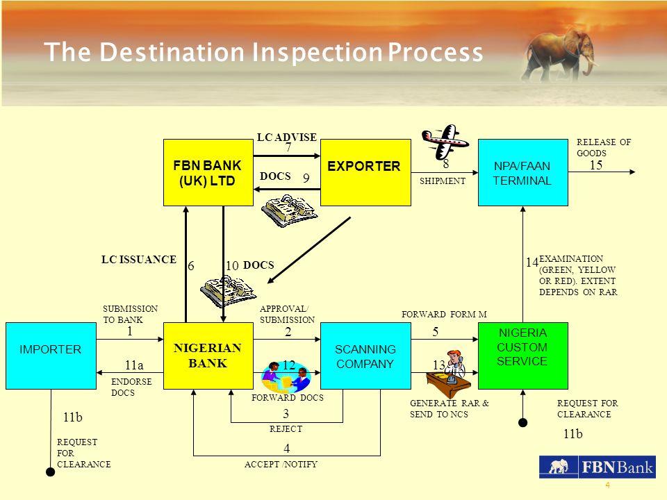 4 3 4 610 9 NIGERIA CUSTOM SERVICE SCANNING COMPANY NIGERIAN BANK IMPORTER NPA/FAAN TERMINAL EXPORTER FBN BANK (UK) LTD 1 2 11a12 11b 13 5 14 7 8 15 L