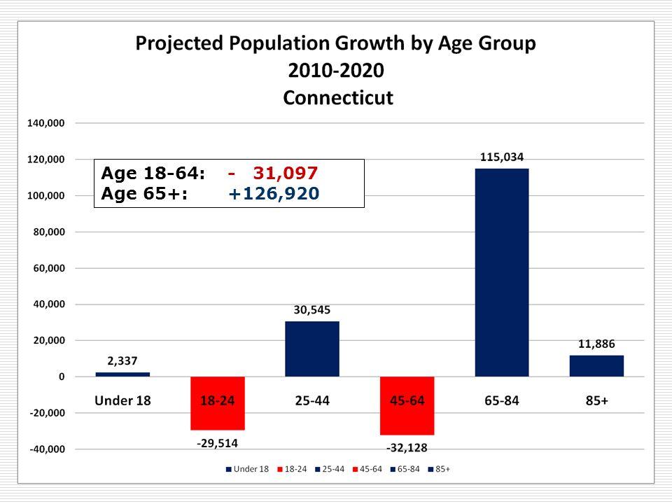Age 18-64: - 31,097 Age 65+: +126,920