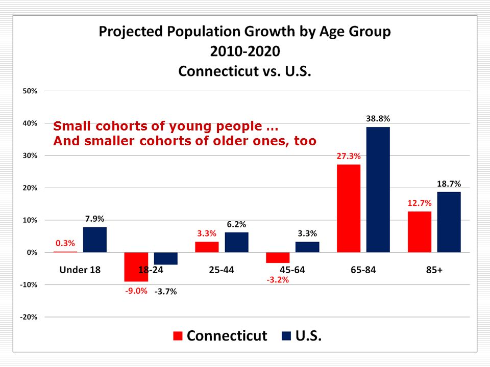 Small cohorts of young people … And smaller cohorts of older ones, too