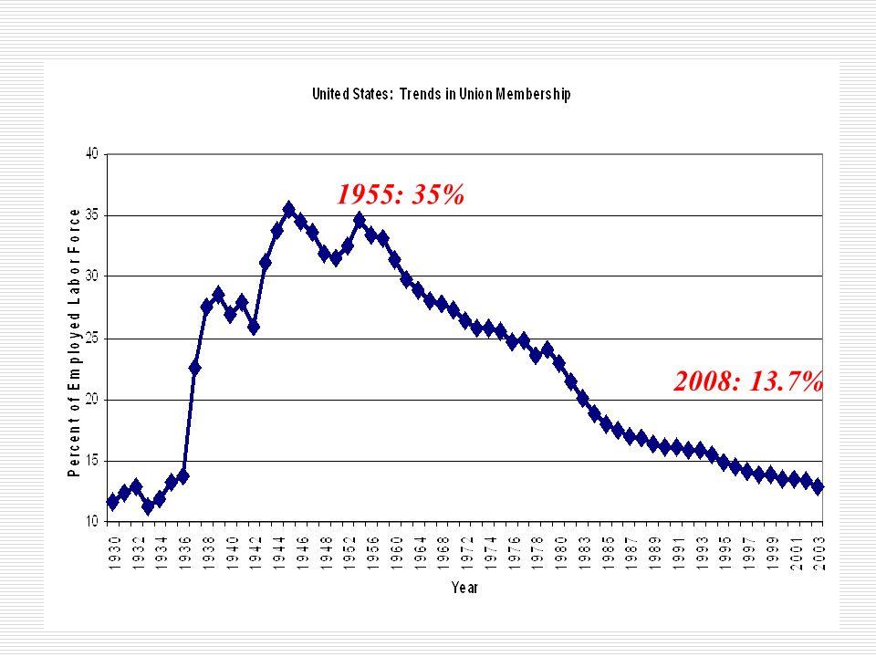 1955: 35% 2008: 13.7%