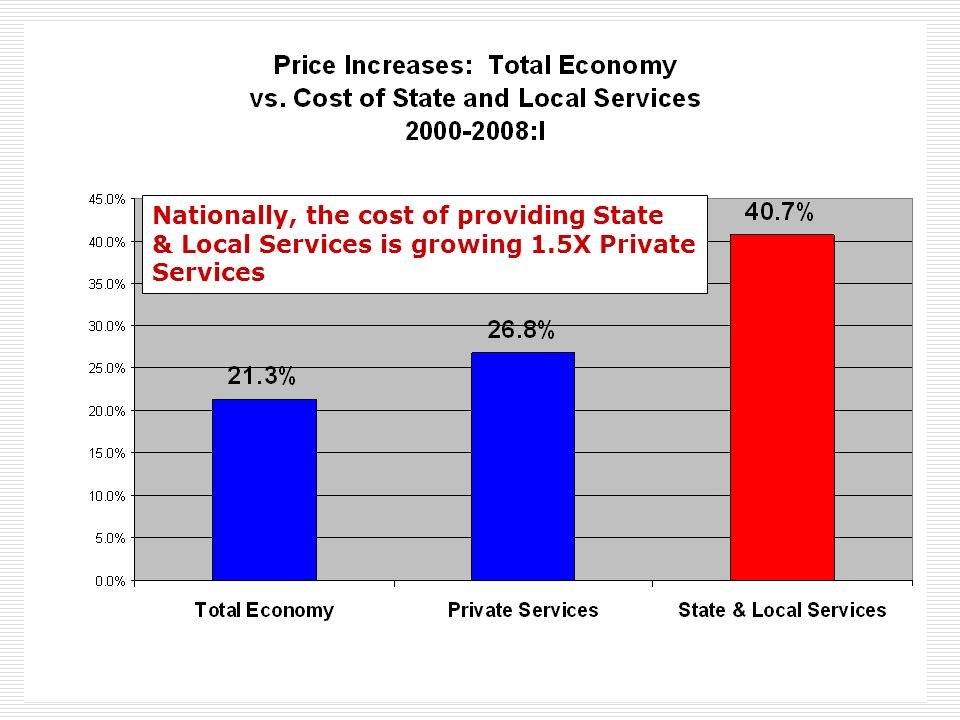 Nationally, the cost of providing State & Local Services is growing 1.5X Private Services