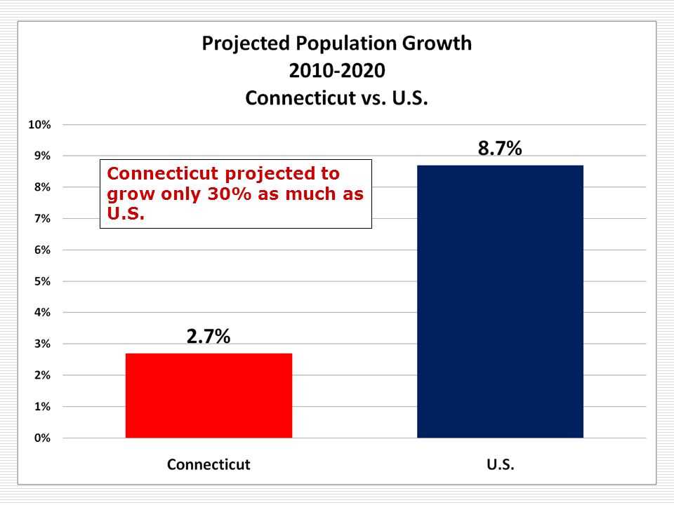 Connecticut projected to grow only 30% as much as U.S.