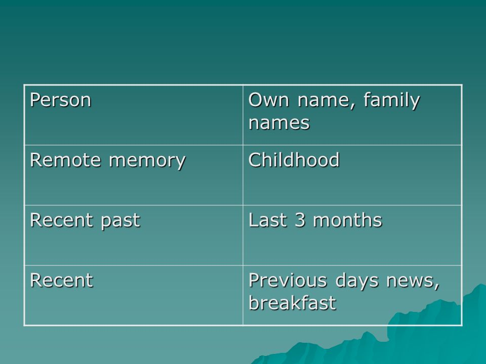 Person Own name, family names Remote memory Childhood Recent past Last 3 months Recent Previous days news, breakfast