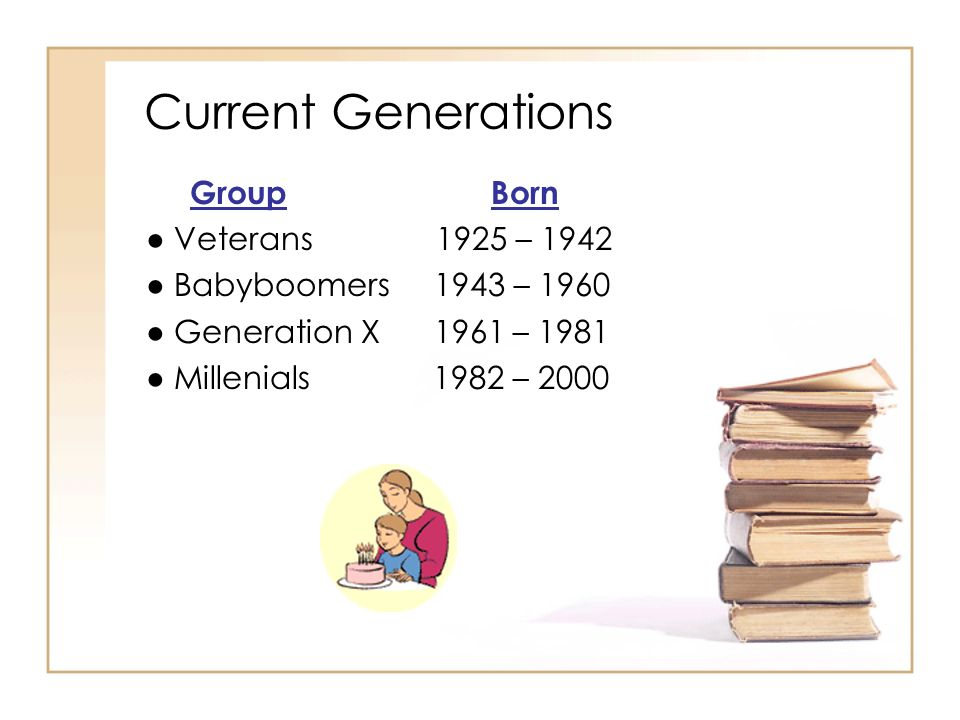 Current Generations Group Born Veterans 1925 – 1942 Babyboomers 1943 – 1960 Generation X 1961 – 1981 Millenials 1982 – 2000