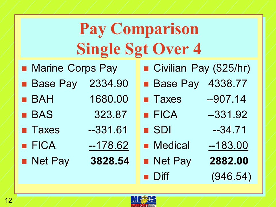 11 Pay Comparison Single LCpl Over 3 n Marine Corps Pay n Base Pay 1859.70 n BAH 1472.00 n BAS 323.87 n Taxes --241.32 n FICA --142.27 n Net Pay 3271.98 n Civilian Pay ($21/hr) n Base Pay 3655.57 n Taxes --680.26 n FICA --279.65 n SDI --29.24 n Medical --183.00 n Net Pay 2483.42 n Diff (788.56)