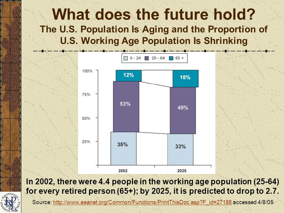 What does the future hold. The U.S. Population Is Aging and the Proportion of U.S.