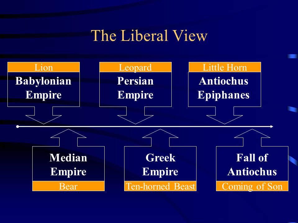 The Liberal View Babylonian Empire Lion Persian Empire Leopard Antiochus Epiphanes Little Horn Median Empire Bear Greek Empire Ten-horned Beast Fall o