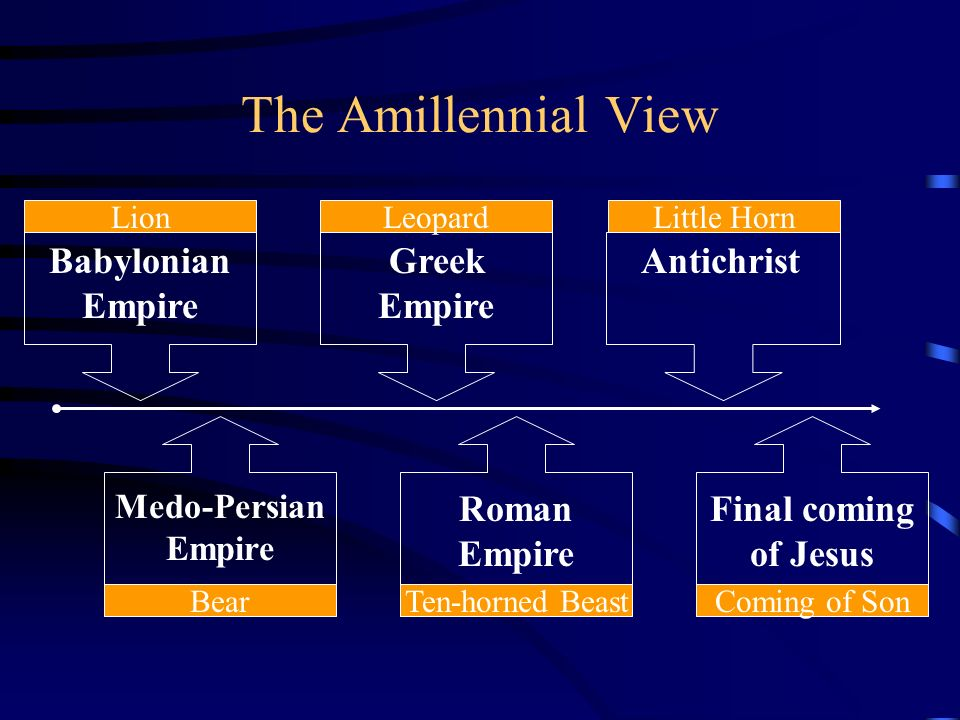 The Amillennial View Babylonian Empire Lion Greek Empire Leopard Antichrist Little Horn Medo-Persian Empire Bear Roman Empire Ten-horned Beast Final c