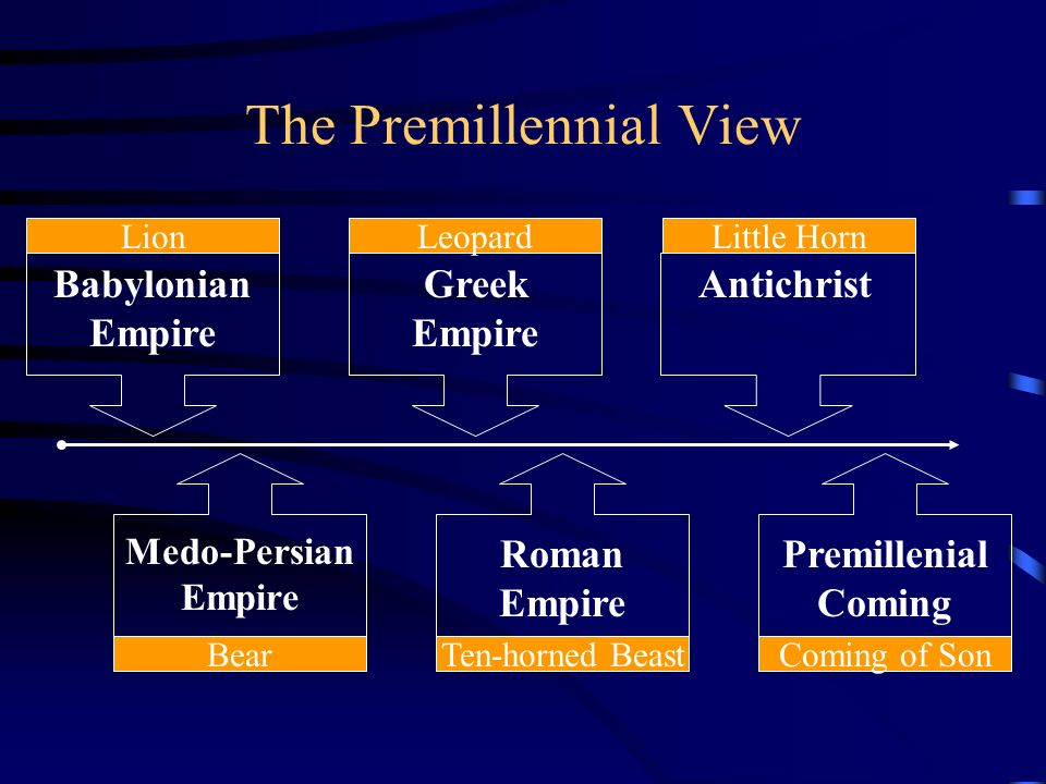 The Premillennial View Babylonian Empire Lion Greek Empire Leopard Antichrist Little Horn Medo-Persian Empire Bear Roman Empire Ten-horned Beast Premi