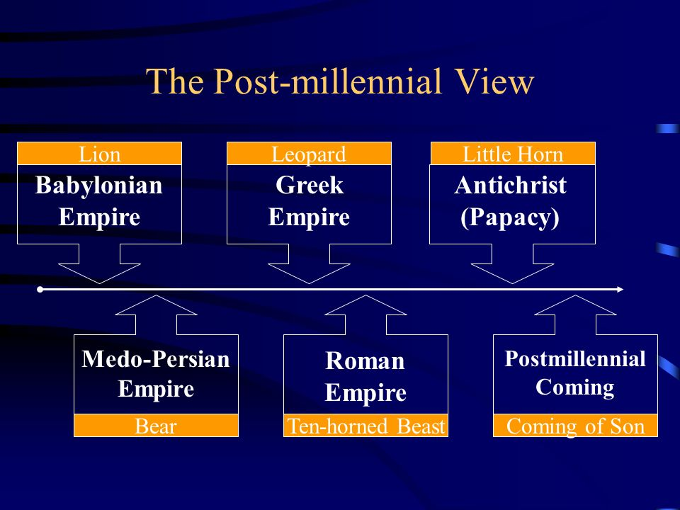 The Post-millennial View Babylonian Empire Lion Greek Empire Leopard Antichrist (Papacy) Little Horn Medo-Persian Empire Bear Roman Empire Ten-horned