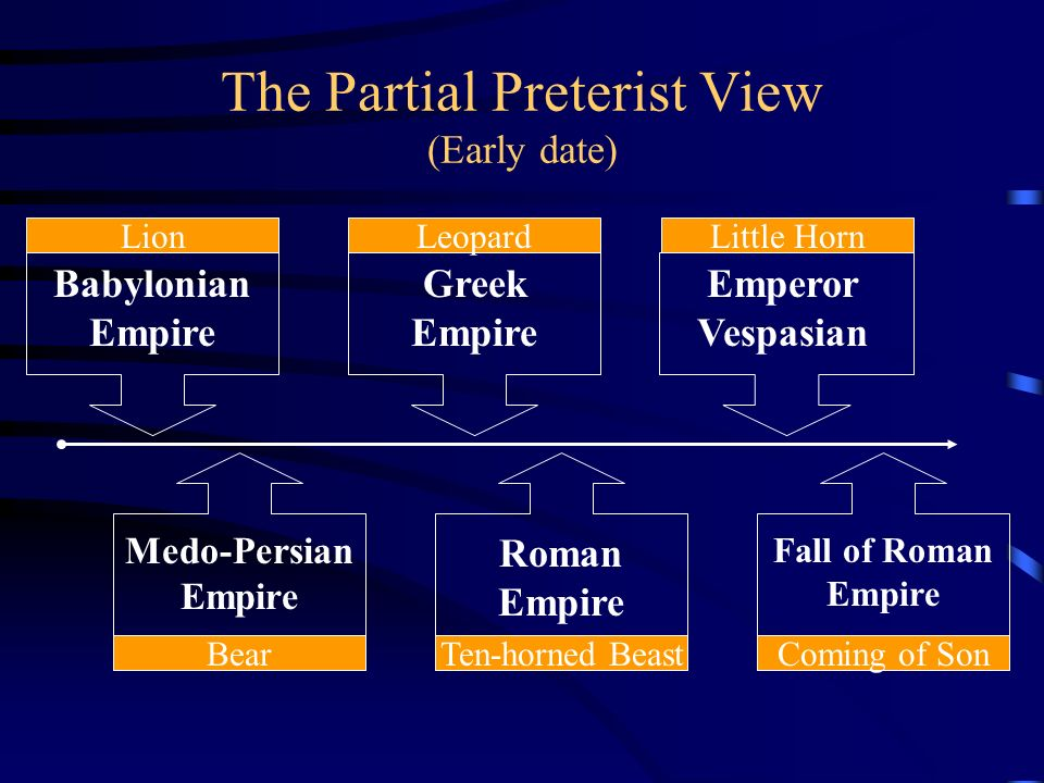 The Partial Preterist View (Early date) Babylonian Empire Lion Greek Empire Leopard Emperor Vespasian Little Horn Medo-Persian Empire Bear Roman Empir