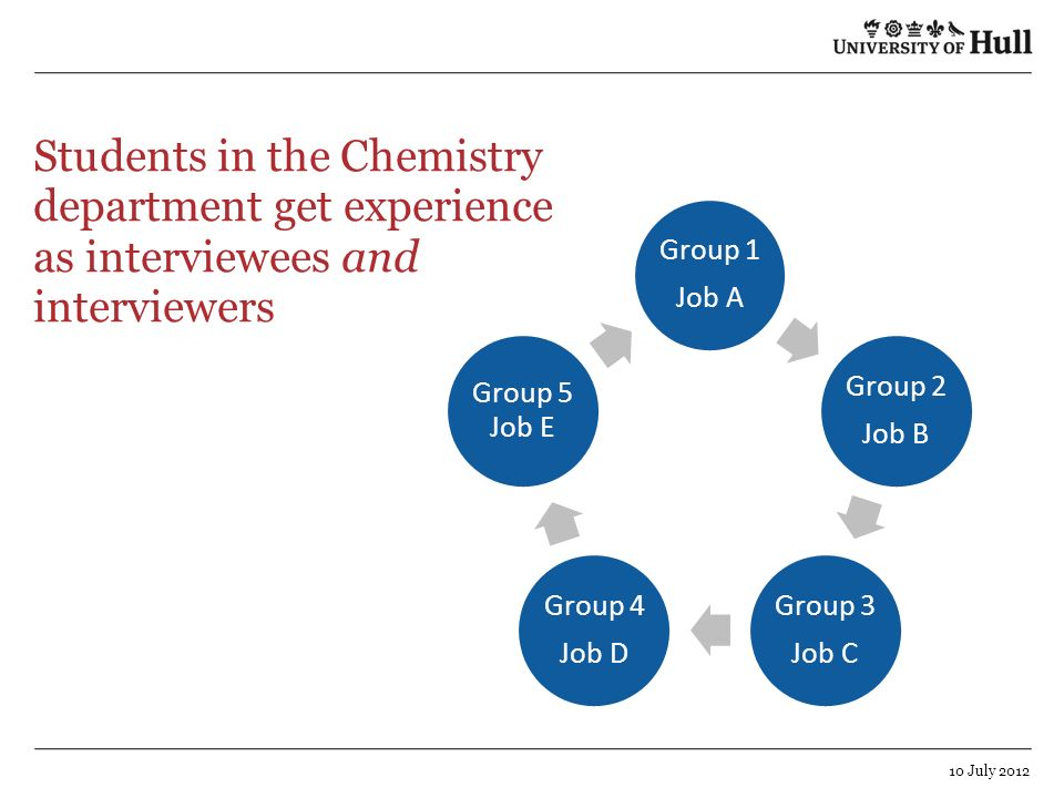 Students in the Chemistry department get experience as interviewees and interviewers 10 July 2012 Group 1 Job A Group 2 Job B Group 3 Job C Group 4 Jo
