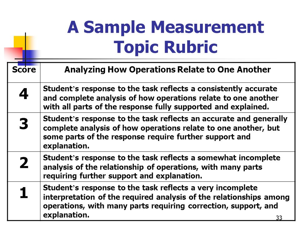 33 A Sample Measurement Topic Rubric ScoreAnalyzing How Operations Relate to One Another 4 Student s response to the task reflects a consistently accu