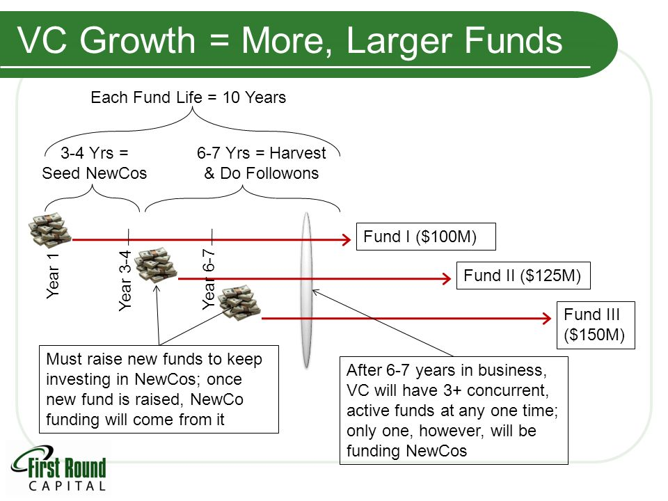 VC Growth = More, Larger Funds Year 1 Year 3-4 Each Fund Life = 10 Years 3-4 Yrs = Seed NewCos 6-7 Yrs = Harvest & Do Followons Must raise new funds to keep investing in NewCos; once new fund is raised, NewCo funding will come from it Fund III ($150M) Fund II ($125M) Fund I ($100M) After 6-7 years in business, VC will have 3+ concurrent, active funds at any one time; only one, however, will be funding NewCos Year 6-7