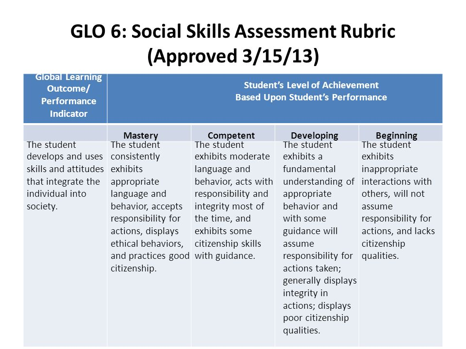 GLO 6: Social Skills Assessment Rubric (Approved 3/15/13) Global Learning Outcome/ Performance Indicator Students Level of Achievement Based Upon Students Performance MasteryCompetentDevelopingBeginning The student develops and uses skills and attitudes that integrate the individual into society.