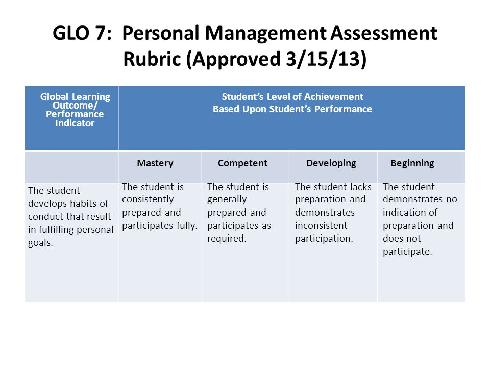 GLO 7: Personal Management Assessment Rubric (Approved 3/15/13) Global Learning Outcome/ Performance Indicator Students Level of Achievement Based Upon Students Performance MasteryCompetentDevelopingBeginning The student develops habits of conduct that result in fulfilling personal goals.