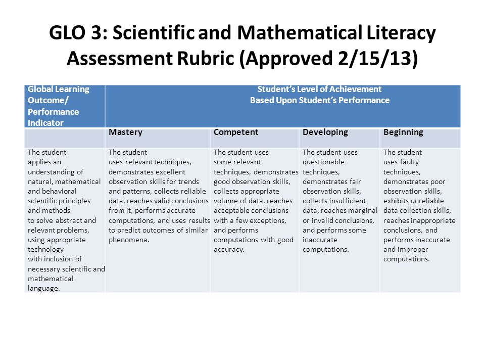 GLO 3: Scientific and Mathematical Literacy Assessment Rubric (Approved 2/15/13) Global Learning Outcome/ Performance Indicator Students Level of Achievement Based Upon Students Performance MasteryCompetentDevelopingBeginning The student applies an understanding of natural, mathematical and behavioral scientific principles and methods to solve abstract and relevant problems, using appropriate technology with inclusion of necessary scientific and mathematical language.