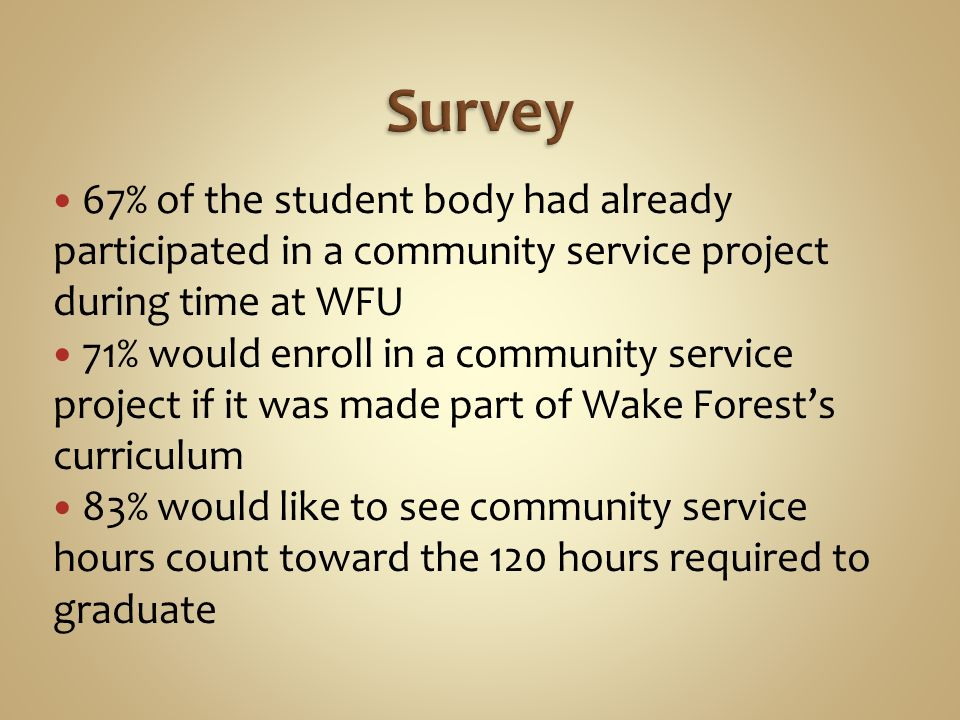67% of the student body had already participated in a community service project during time at WFU 71% would enroll in a community service project if it was made part of Wake Forests curriculum 83% would like to see community service hours count toward the 120 hours required to graduate