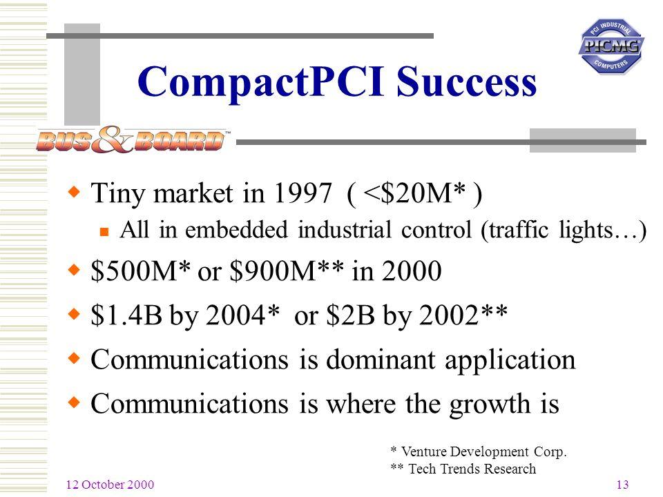 12 October 2000 13 * Venture Development Corp.
