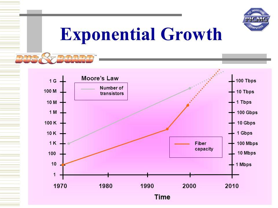 12 October 2000 2 19701980199020002010 Time 1 100 1 K 10 K 100 K 1 M 10 M 100 M 1 G 10 Number of transistors Moores Law Fiber capacity 1 Mbps 10 Mbps 100 Mbps 1 Gbps 10 Gbps 100 Gbps 1 Tbps 10 Tbps 100 Tbps Exponential Growth