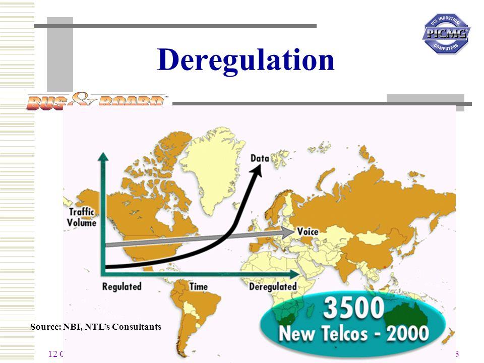 12 October 2000 3 Source: NBI, NTLs Consultants Deregulation