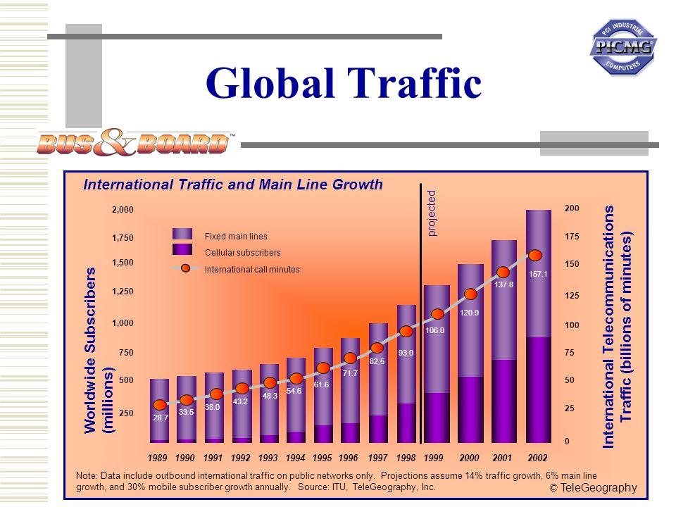 12 October 2000 5 Global Traffic