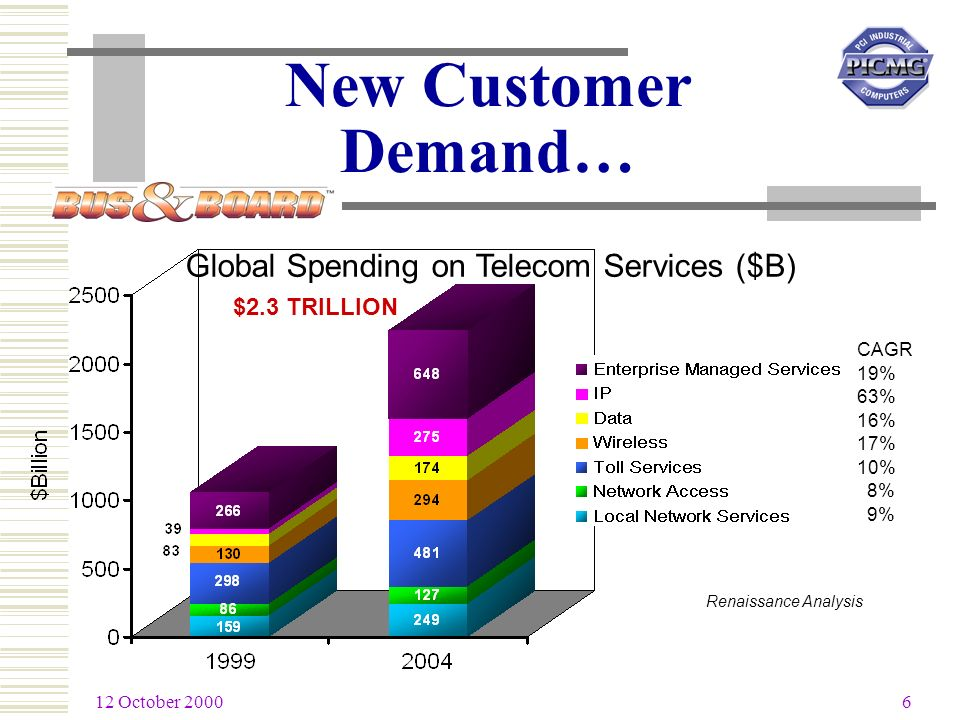 12 October 2000 6 CAGR 19% 63% 16% 17% 10% 8% 9% Global Spending on Telecom Services ($B) Renaissance Analysis $2.3 TRILLION New Customer Demand…
