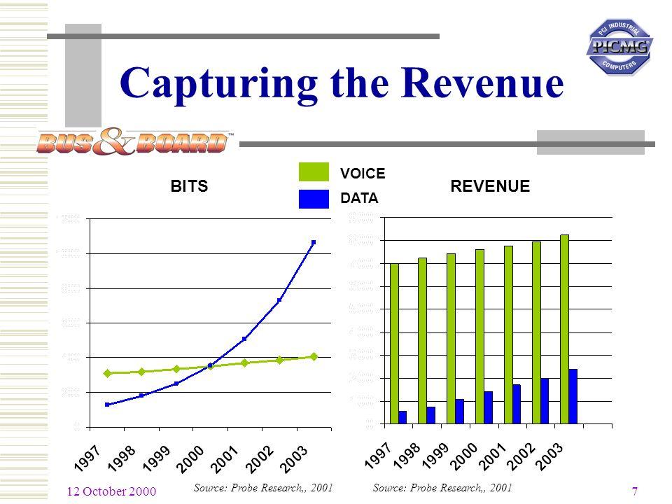 12 October 2000 7 Capturing the Revenue Source: Probe Research,, 2001 VOICE DATA REVENUEBITS Source: Probe Research,, 2001