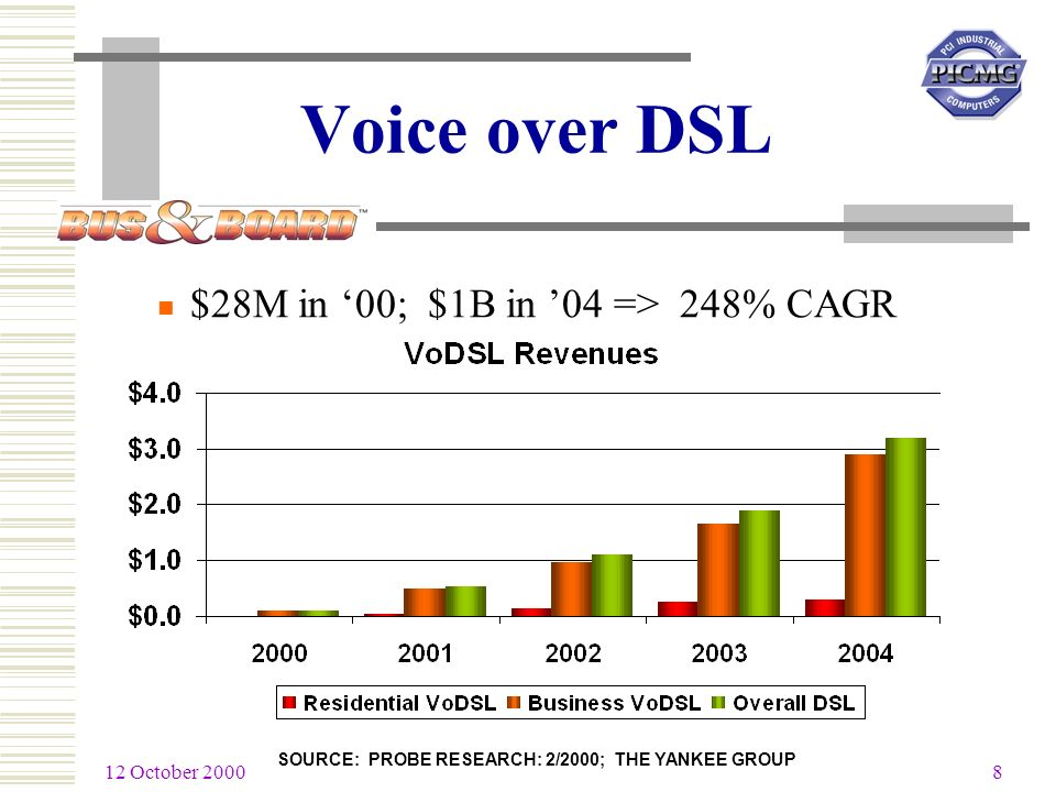 12 October 2000 8 SOURCE: PROBE RESEARCH: 2/2000; THE YANKEE GROUP Voice over DSL $28M in 00; $1B in 04 => 248% CAGR