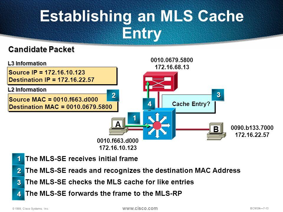 © 1999, Cisco Systems, Inc. www.cisco.com BCMSN7-13 Candidate Packet Source MAC = 0010.f663.d000 Destination MAC = 0010.0679.5800 L3 Information L2 In