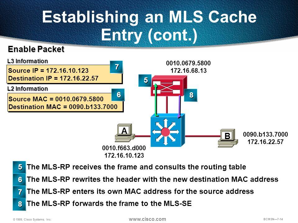© 1999, Cisco Systems, Inc. www.cisco.com BCMSN7-14 B 0010.0679.5800 172.16.68.13 0090.b133.7000 172.16.22.57 A 0010.f663.d000 172.16.10.123 Source MA