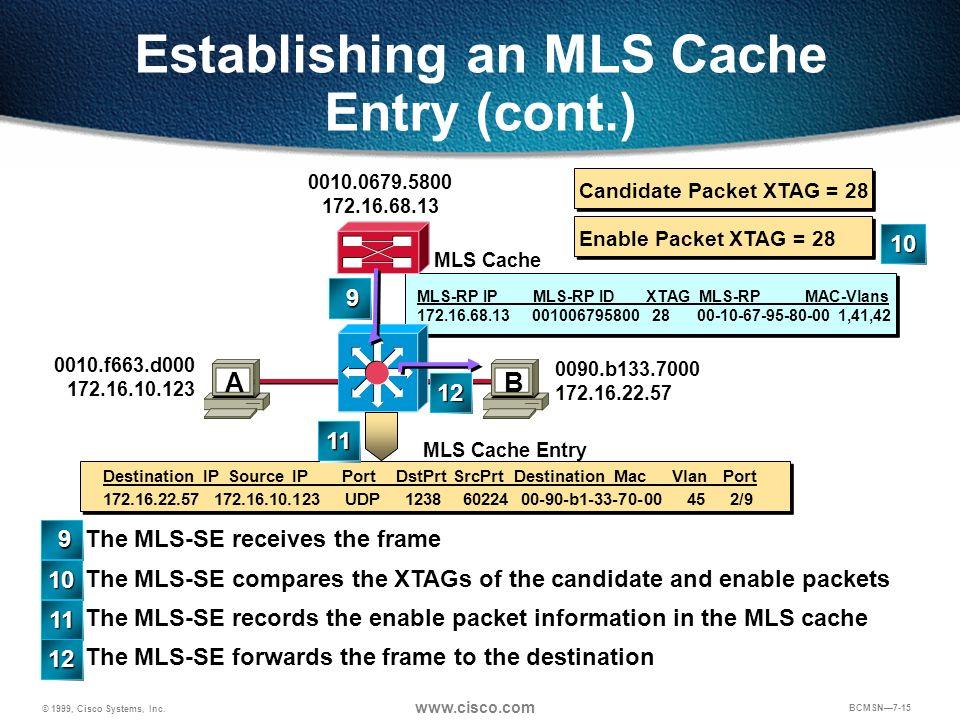 © 1999, Cisco Systems, Inc. www.cisco.com BCMSN7-15 MLS-RP IP MLS-RP ID XTAG MLS-RP MAC-Vlans 172.16.68.13 001006795800 28 00-10-67-95-80-00 1,41,42 E