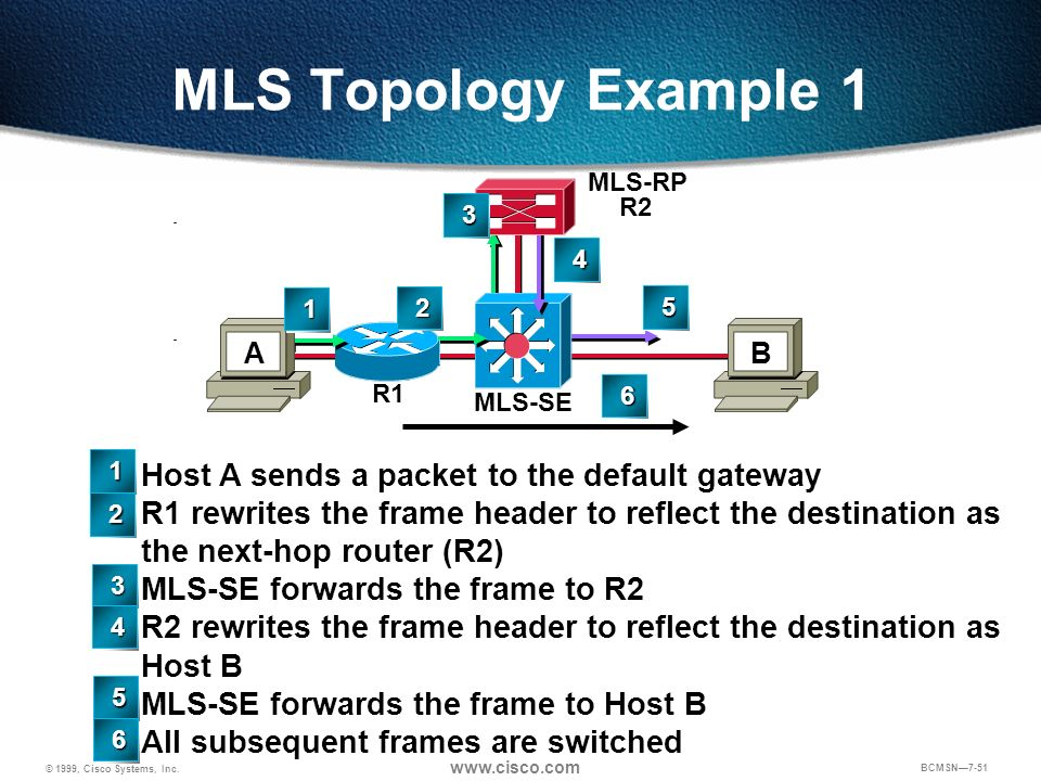 © 1999, Cisco Systems, Inc. www.cisco.com BCMSN7-51 MLS Topology Example 1 R2 MLS-RP B R2 R1 MLS-SE A Host A sends a packet to the default gateway R1