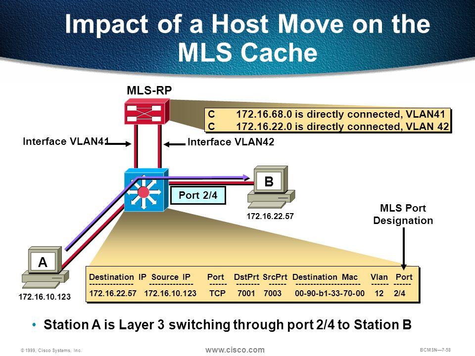 © 1999, Cisco Systems, Inc. www.cisco.com BCMSN7-58 C 172.16.68.0 is directly connected, VLAN41 C 172.16.22.0 is directly connected, VLAN 42 Impact of