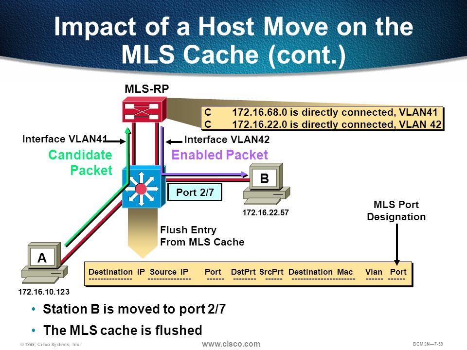 © 1999, Cisco Systems, Inc. www.cisco.com BCMSN7-59 Port 2/7 Impact of a Host Move on the MLS Cache (cont.) Flush Entry From MLS Cache Candidate Packe