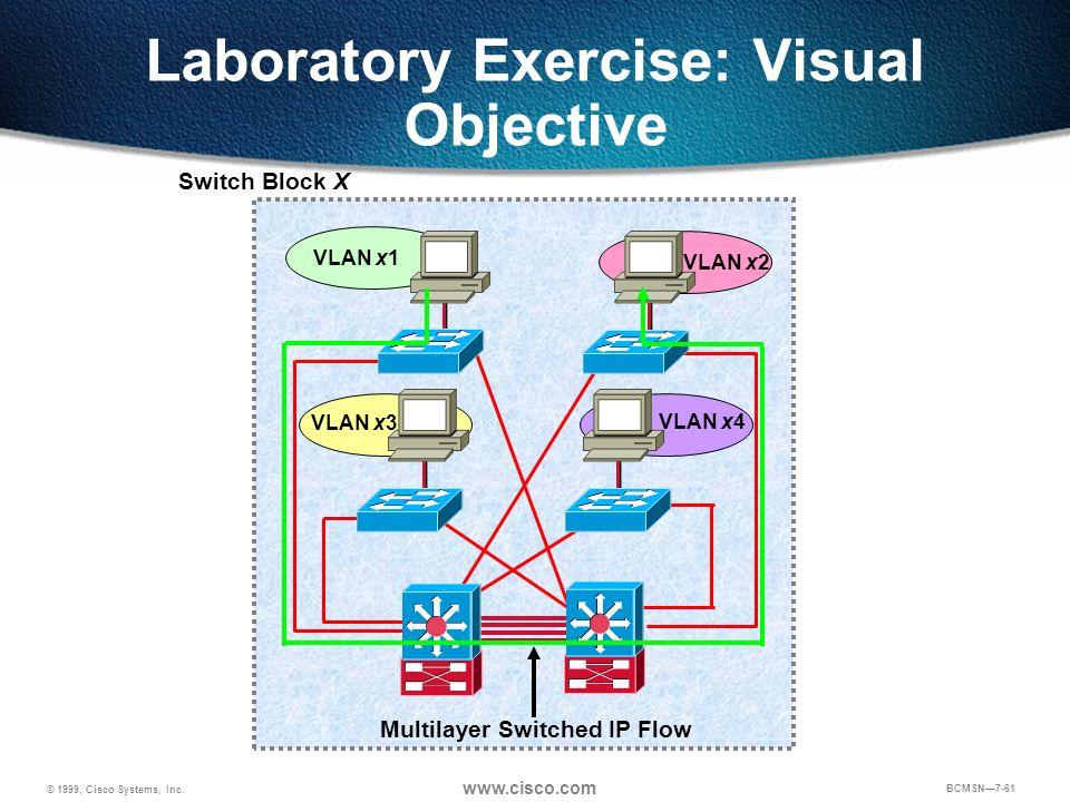 © 1999, Cisco Systems, Inc. www.cisco.com BCMSN7-61 Laboratory Exercise: Visual Objective Switch Block X VLAN x1 VLAN x3 VLAN x2 VLAN x4 Multilayer Sw