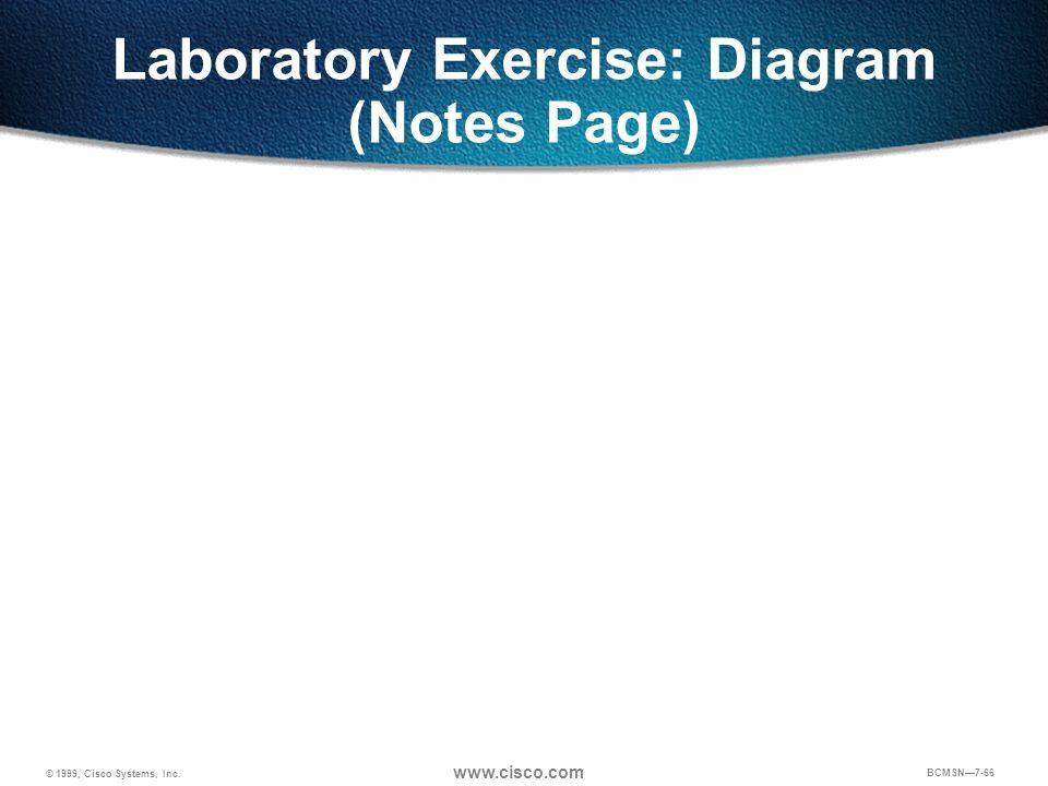 © 1999, Cisco Systems, Inc. www.cisco.com BCMSN7-66 Laboratory Exercise: Diagram (Notes Page)