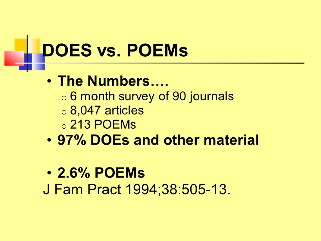 DOES vs. POEMs The Numbers…. o 6 month survey of 90 journals o 8,047 articles o 213 POEMs 97% DOEs and other material 2.6% POEMs J Fam Pract 1994;38:5