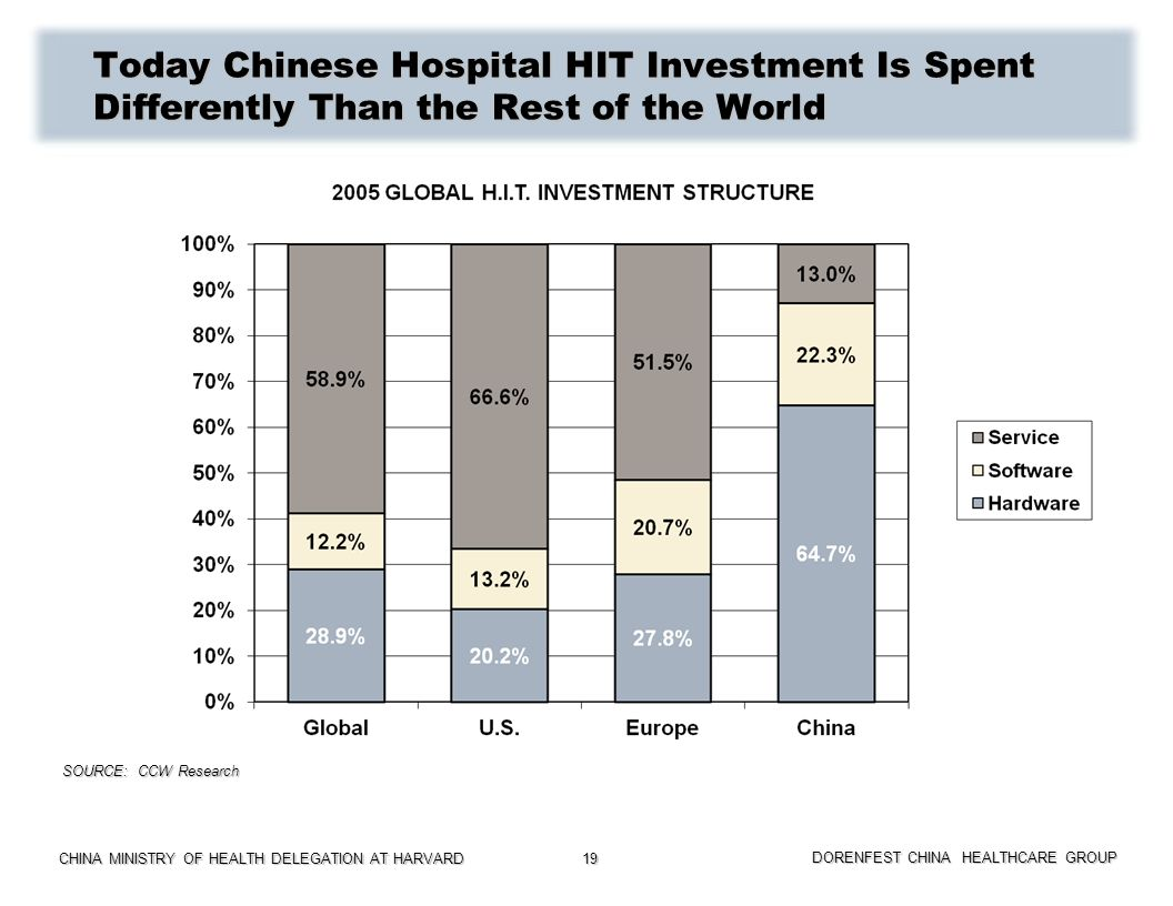 CHINA MINISTRY OF HEALTH DELEGATION AT HARVARD DORENFEST CHINA HEALTHCARE GROUP 19 Today Chinese Hospital HIT Investment Is Spent Differently Than the