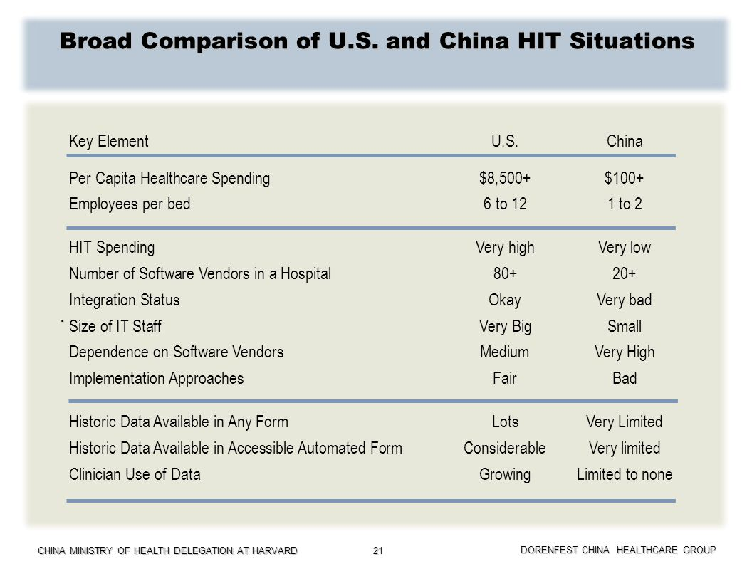 CHINA MINISTRY OF HEALTH DELEGATION AT HARVARD DORENFEST CHINA HEALTHCARE GROUP 21 Broad Comparison of U.S. and China HIT Situations. Key ElementU.S.