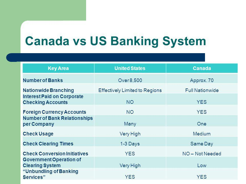 Canada vs US Banking System Key AreaUnited StatesCanada Number of BanksOver 8,500Approx.