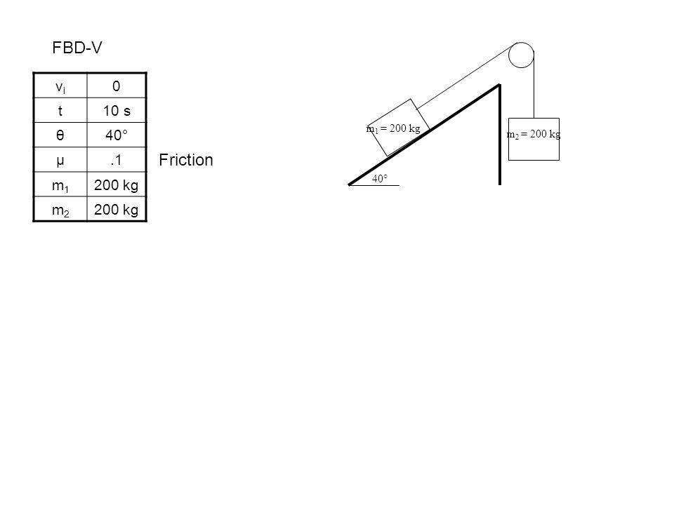 FBD-V m 1 = 200 kg m 2 = 200 kg 40° vivi 0 t10 s θ40° µ.1 m1m1 200 kg m2m2 Friction