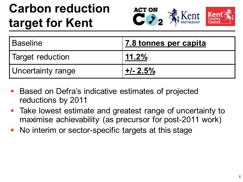 8 Carbon reduction target for Kent Based on Defras indicative estimates of projected reductions by 2011 Take lowest estimate and greatest range of uncertainty to maximise achievability (as precursor for post-2011 work) No interim or sector-specific targets at this stage Baseline7.8 tonnes per capita Target reduction11.2% Uncertainty range+/- 2.5%