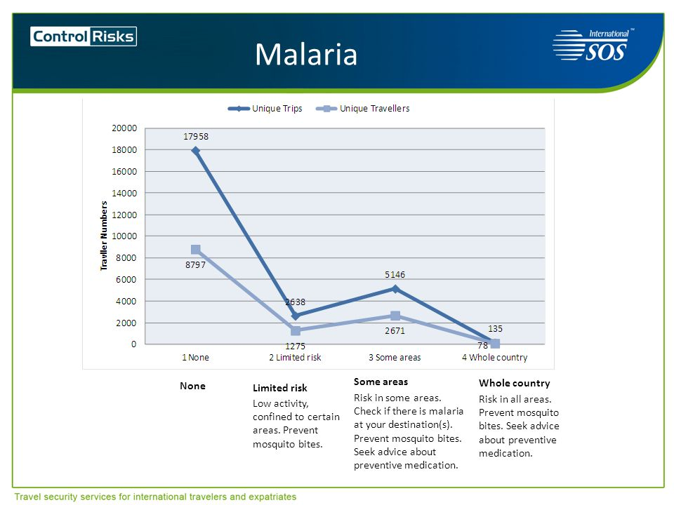 Malaria Limited risk Low activity, confined to certain areas. Prevent mosquito bites. Some areas Risk in some areas. Check if there is malaria at your