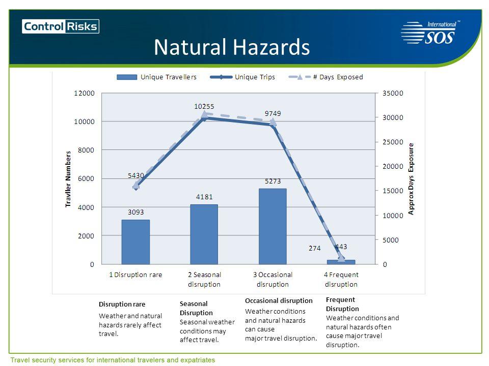 Natural Hazards Disruption rare Weather and natural hazards rarely affect travel. Seasonal Disruption Seasonal weather conditions may affect travel. O