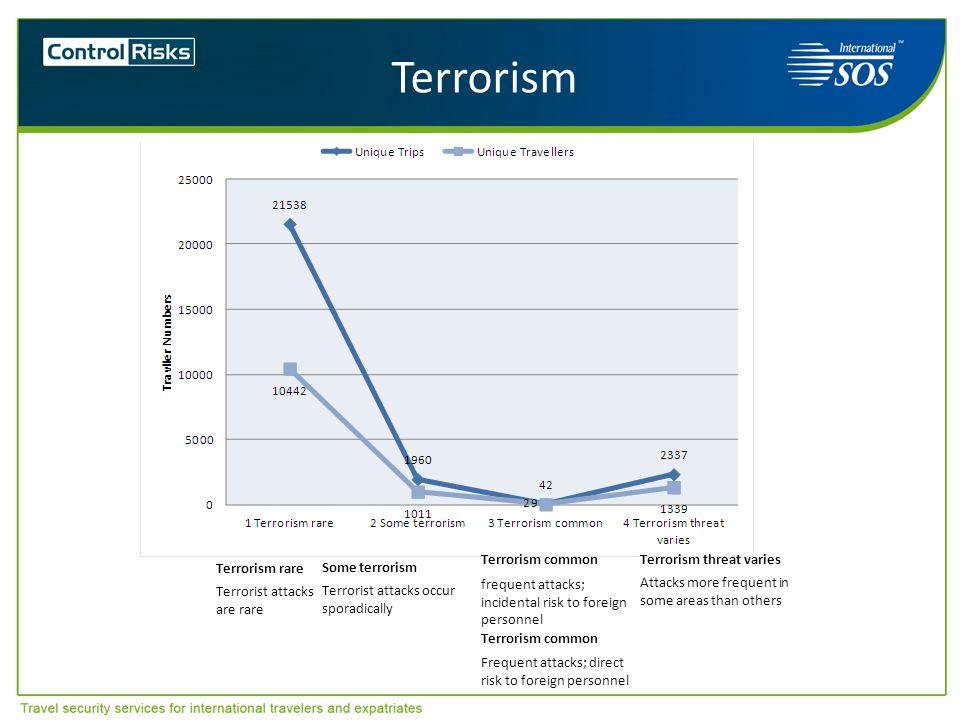 Terrorism Terrorism rare Terrorist attacks are rare Some terrorism Terrorist attacks occur sporadically Terrorism common frequent attacks; incidental