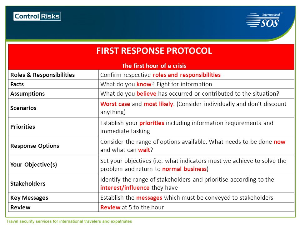 3 FIRST RESPONSE PROTOCOL The first hour of a crisis Roles & ResponsibilitiesConfirm respective roles and responsibilities FactsWhat do you know? Figh