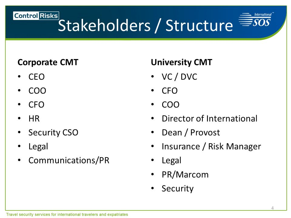 Stakeholders / Structure Corporate CMT CEO COO CFO HR Security CSO Legal Communications/PR University CMT VC / DVC CFO COO Director of International D