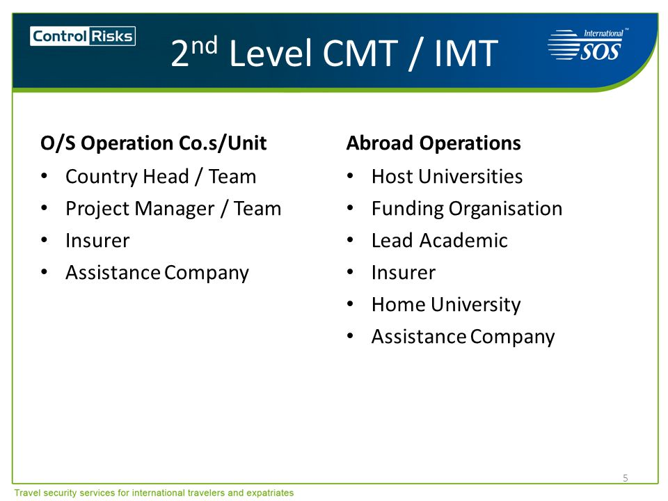 2 nd Level CMT / IMT O/S Operation Co.s/Unit Country Head / Team Project Manager / Team Insurer Assistance Company Abroad Operations Host Universities